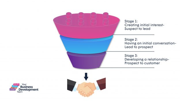 Our lead generation funnel